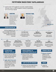 FETÖ, İngiltere örgüt şeması