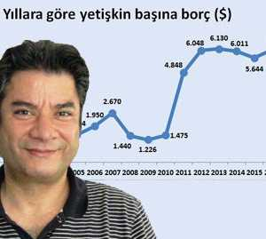 Türkiye'nin borcu son 16 yıl içinde her yıl ortalama yüzde 15 arttı